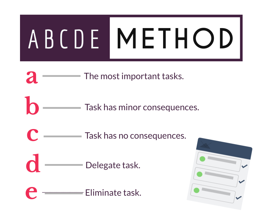 Abcde Method