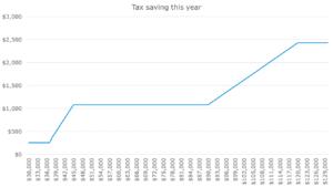 Tax Budget 2020